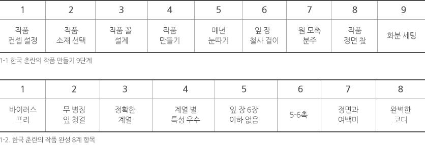 1-1 한국 춘란의 작품 만들기 9단계 : 1-2 한국 춘란의 작품 완성 8계 항목
